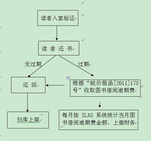 图书馆业务流程图
